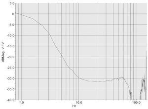 horizontal isolation curve