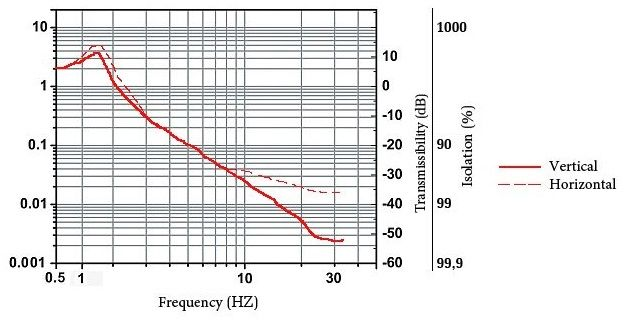 Pneumatic Vibration Isolation System - Optical Tables - Catalog