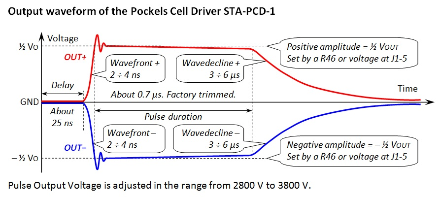 Pockels cell driver diy