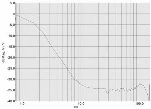 vertical isolation curve